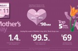 INFOGRAPHIC: MasterCard Mother's Day Flower Power